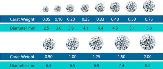 carat weight and diameter chart
