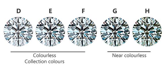 diamond colours d-h